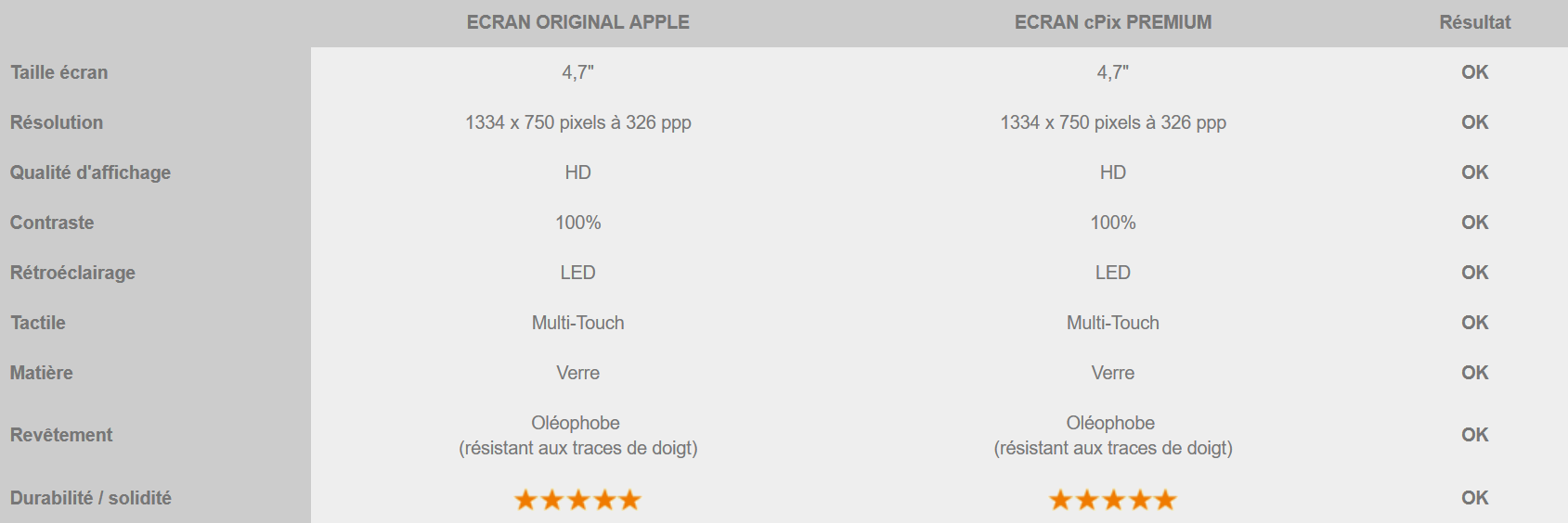 tableau comparatif ecran iphone 6 et ecran compatible